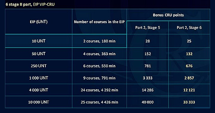 We Are Extending Stage 5 of Part II and the Grace Period of the VIP-club